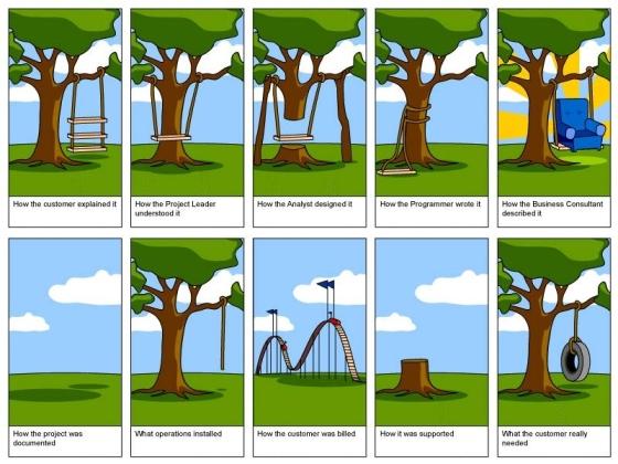 software development process